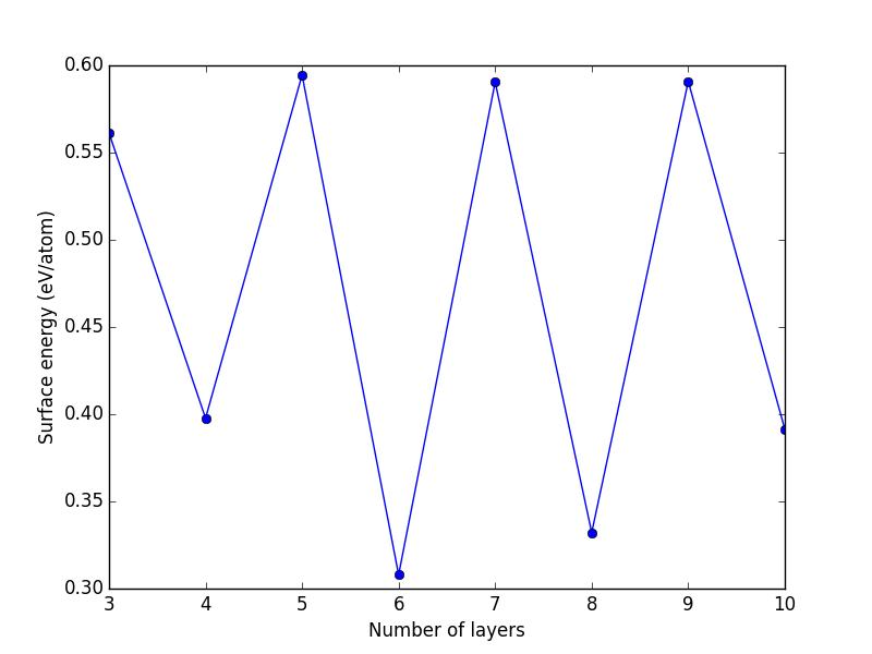 Vector product numpy