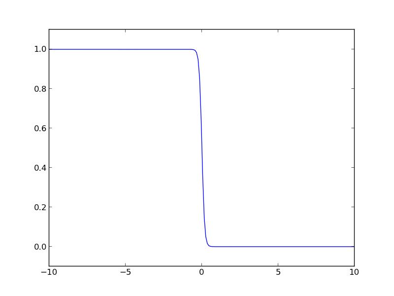 Integrating the Fermi distribution to compute entropy
