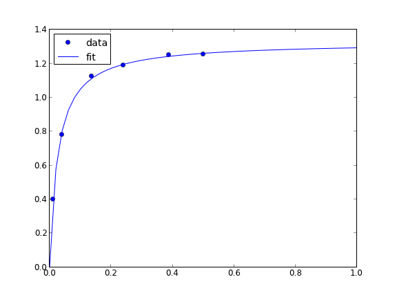 Nonlinear curve fitting with confidence intervals