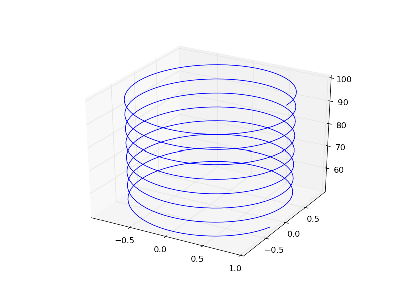Plotting ODE solutions in cylindrical coordinates