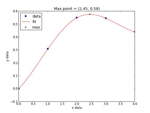 Interpolation with splines