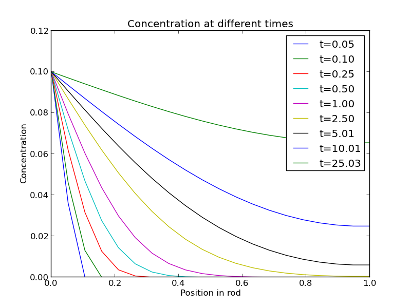 1d Heat Equation Matlab Code - Tessshebaylo
