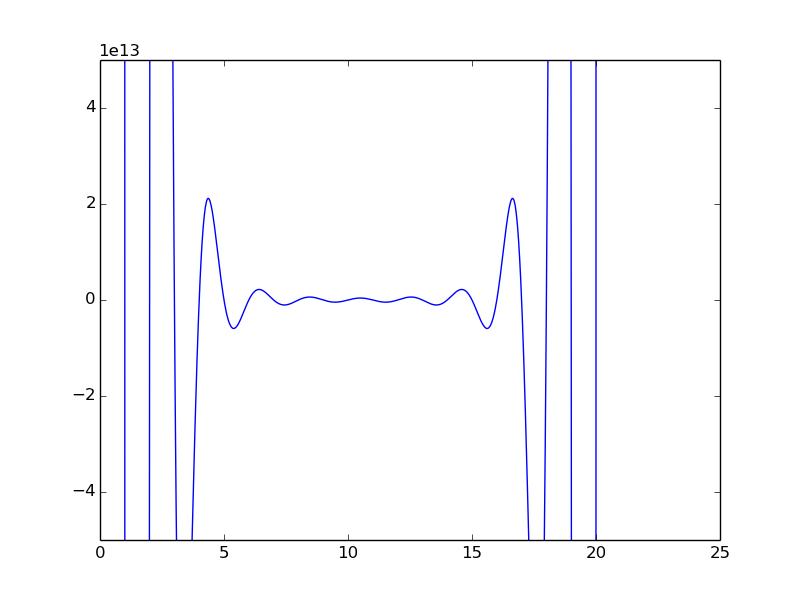 Wilkinson's polynomial