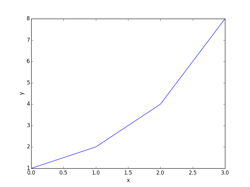 OMG A Lisp that runs python