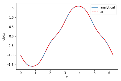 Autograd and the derivative of an integral function