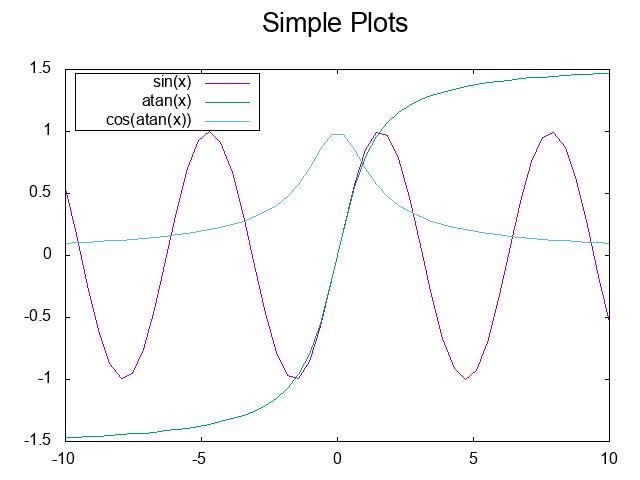 An Emacs Lisp Dsl For Gnuplot