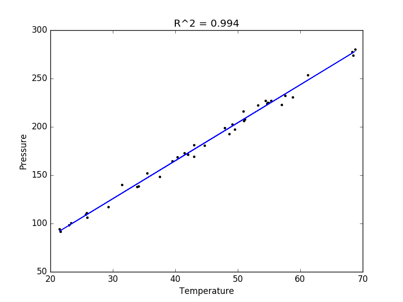 pycse - Python3 Computations in Science and Engineering